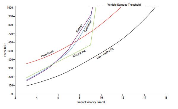 Impact Velocity